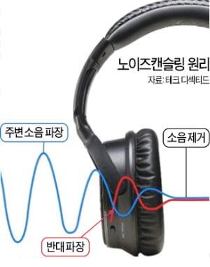 '노이즈캔슬링' 전성시대…IT기업 이어 명품 브랜드까지 도전장
