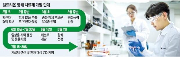 """서정진 셀트리온 회장 """"코로나 치료제, 두 달 당겨 7월 환자 투여"""""""