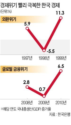 실물·금융 경제관료에 힘 실어주고…'정치 간섭' 배제하라
