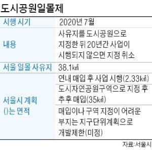 """도시공원 풀릴 곳…서울시 """"청년주택 지어라"""""""
