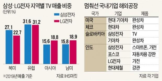 '베스트바이 판로'마저 막혀…삼성·LG 등 가전업계 '초비상'