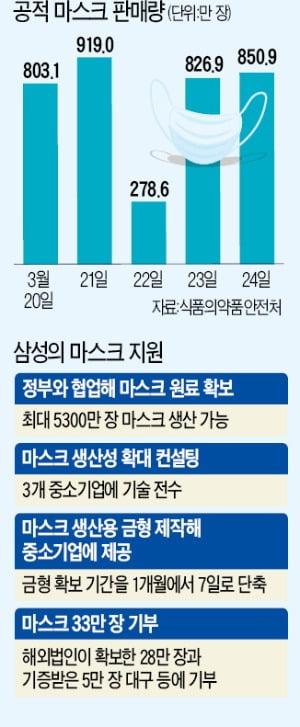 쉿! 비밀…정부·삼성 '마스크 007작전'