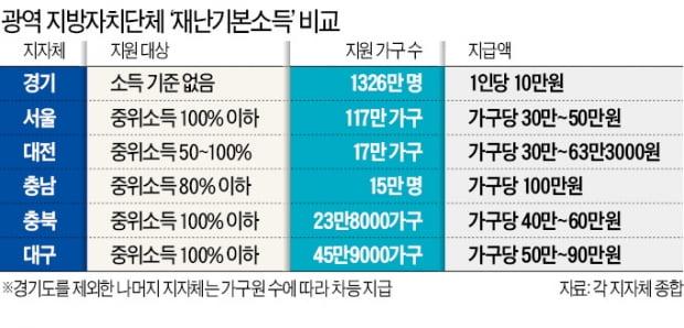 """경기도 """"1326만 모든 도민에 1인당 10만원씩 준다"""""""