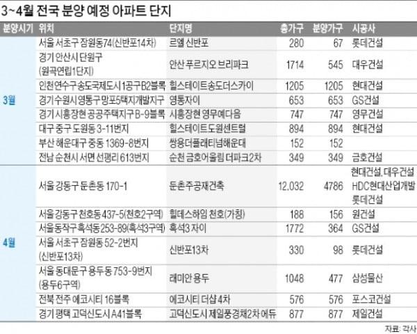 안산·인천 송도·대구 대단지 '벚꽃 분양'…비규제지역은 '풍선 효과'