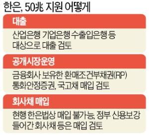 한은, 정부의 '기업구호자금' 100조 중 발권력 동원해 50조 맡는다