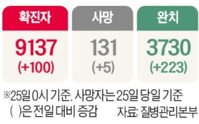 """입국금지 없이 검사·치료 무료…""""韓, 코로나 피난처될 수도"""""""