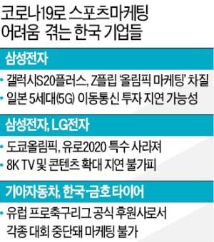 """코파·유로이어 올림픽도 연기…電·車업계 """"펀치 세 방 한번에 맞았다"""""""