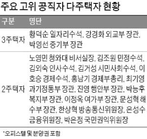 """""""1주택 남기고 팔라""""더니…靑 수석급 15명 중 6명 여전히 다주택자"""