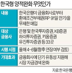 """한은, RP 거래 금융사에 증권사 11곳 추가…업계 """"가뭄에 단비"""""""