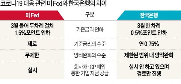 """모처럼 자금시장 '소방수'로 나선 韓銀…""""그래도 2% 부족하다"""""""