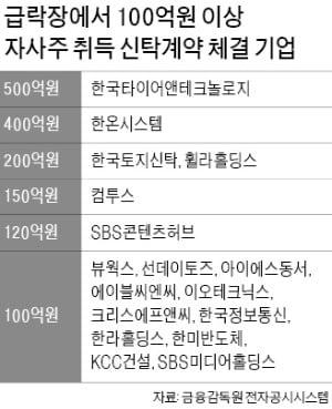 """""""코로나 사태로 인한 주가 변동성 줄이자""""…한국타이어·한토신 등 자사株 매입 잇따라"""