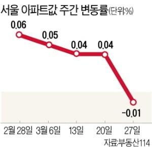 서울 아파트값, 10개월 만에 떨어졌다