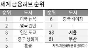 3년째 30위권 밖 맴도는 서울…'세계 금융허브' 꿈 멀어져가나