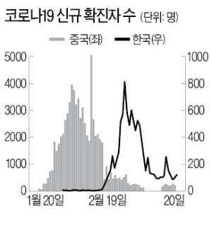 [한상춘의 국제경제읽기] 코로나 경기·증시 대논쟁…'쪽박론' vs '대박론'