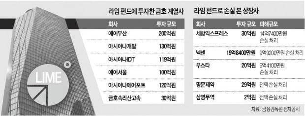 [단독] 기업들도 '라임 피해'…금호그룹 700억 투자