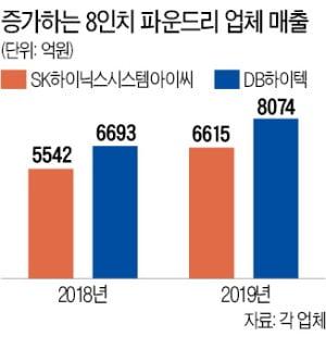 구식 취급받던 8인치 파운드리 '역주행 호황'