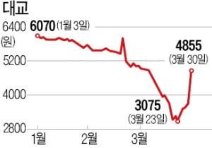 온라인 개학 검토에 교육株 무더기 '상한가'