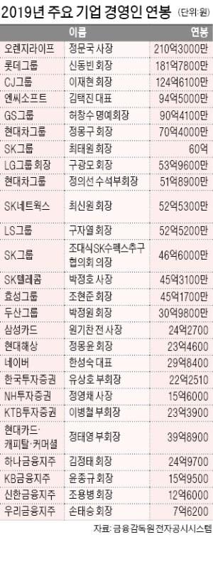 신동빈 롯데 회장 181억…'오너 중 1위'…조대식 SK그룹 의장 샐러리맨 '연봉 킹'