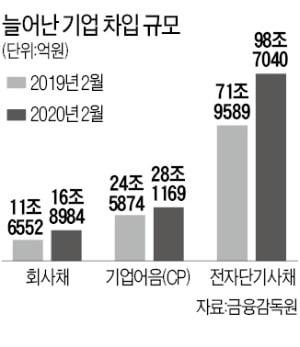 """""""현금 확보하라""""…2월 회사채 발행 45% 급증"""