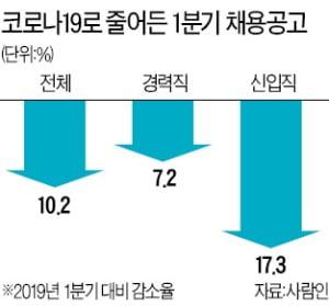 올 1분기 기업 채용공고 10% 줄어…신입 17% 급감, 경력직도 7% 감소
