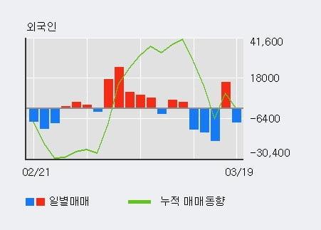 'CJ대한통운' 5% 이상 상승, 기관 5일 연속 순매수(5.8만주)