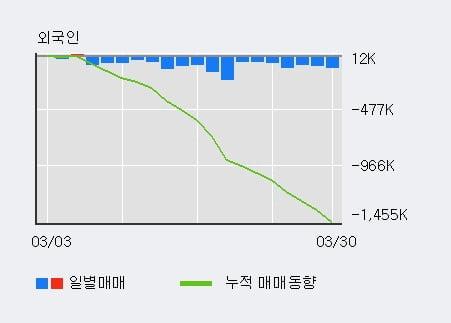 '대림산업' 5% 이상 상승, 전일 기관 대량 순매수
