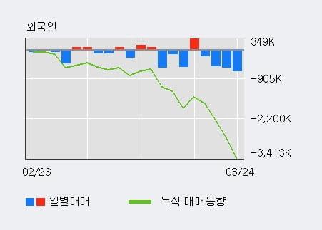 '기아차' 5% 이상 상승, 전일 기관 대량 순매수