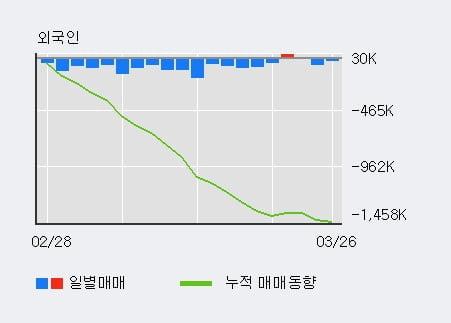 '롯데손해보험' 5% 이상 상승, 주가 5일 이평선 상회, 단기·중기 이평선 역배열