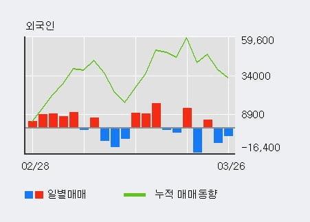 '삼일제약' 5% 이상 상승, 기관 3일 연속 순매수(4.3만주)