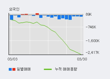 'DB하이텍' 5% 이상 상승, 전일 기관 대량 순매수