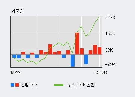 'LG상사' 5% 이상 상승, 전일 외국인 대량 순매수