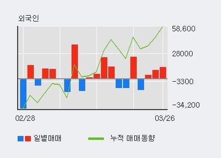 '상상인증권' 5% 이상 상승, 전일 외국인 대량 순매수
