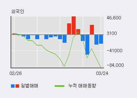 '현대차증권' 5% 이상 상승, 주가 5일 이평선 상회, 단기·중기 이평선 역배열