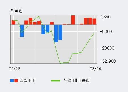 '조비' 5% 이상 상승, 외국인 8일 연속 순매수(2.6만주)