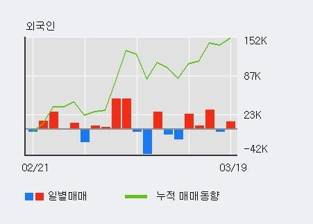 '이화공영' 15% 이상 상승, 전일 외국인 대량 순매수