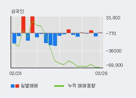 '한독' 10% 이상 상승, 기관 3일 연속 순매수(1.1만주)