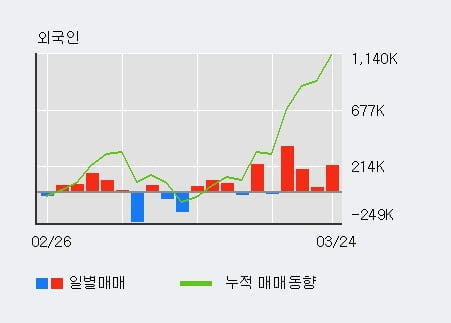 '보락' 5% 이상 상승, 외국인, 기관 각각 4일, 3일 연속 순매수