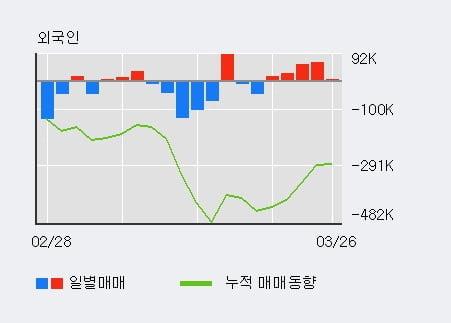 '대신증권' 5% 이상 상승, 최근 3일간 외국인 대량 순매수