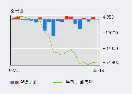 'S&T중공업' 5% 이상 상승, 기관 10일 연속 순매수(15.7만주)