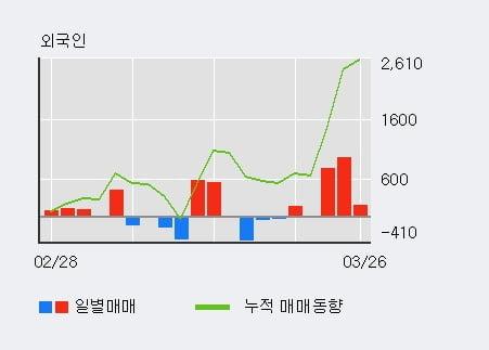 '고려개발' 10% 이상 상승, 외국인, 기관 각각 3일 연속 순매수, 3일 연속 순매도