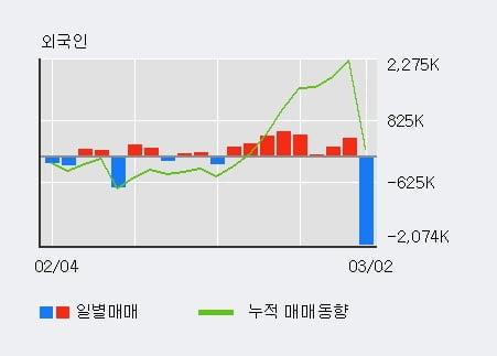 '써니전자' 15% 이상 상승, 전일 외국인 대량 순매수