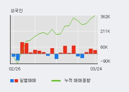 '코스모신소재' 5% 이상 상승, 전일 외국인 대량 순매수