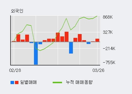 '한창' 5% 이상 상승, 전일 외국인 대량 순매수