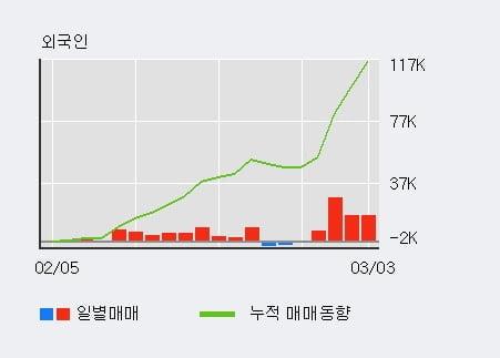 '넥센' 5% 이상 상승, 주가 5일 이평선 상회, 단기·중기 이평선 역배열