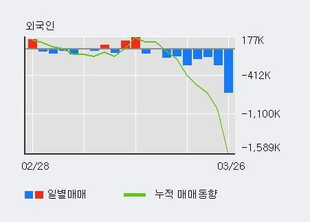 '화승인더' 5% 이상 상승, 주가 반등 시도, 단기·중기 이평선 역배열