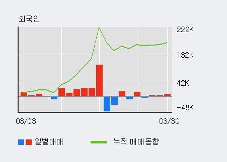 '사조오양' 5% 이상 상승, 외국인, 기관 각각 3일 연속 순매수, 7일 연속 순매도
