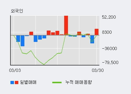 'SK디스커버리' 5% 이상 상승, 기관 9일 연속 순매수(7.0만주)