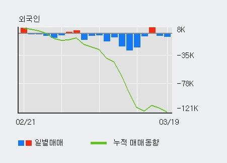 '대한유화' 5% 이상 상승, 기관 3일 연속 순매수(2.2만주)