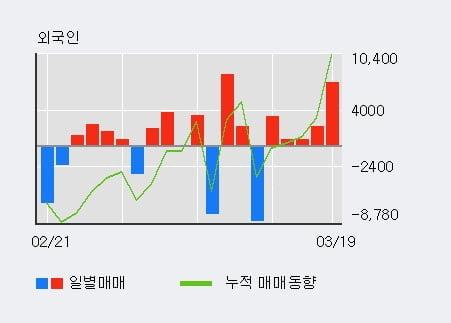 'AK홀딩스' 5% 이상 상승, 주가 5일 이평선 상회, 단기·중기 이평선 역배열