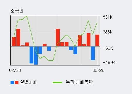 '엔케이물산' 5% 이상 상승, 전일 외국인 대량 순매수
